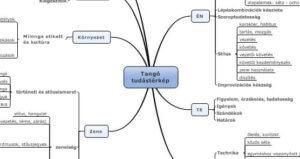 Tango tudástérkép 0v2